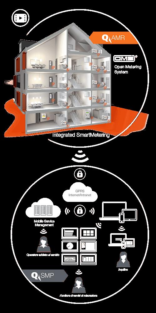 Grafik_System_AMR-SMP_it_hoch_orange