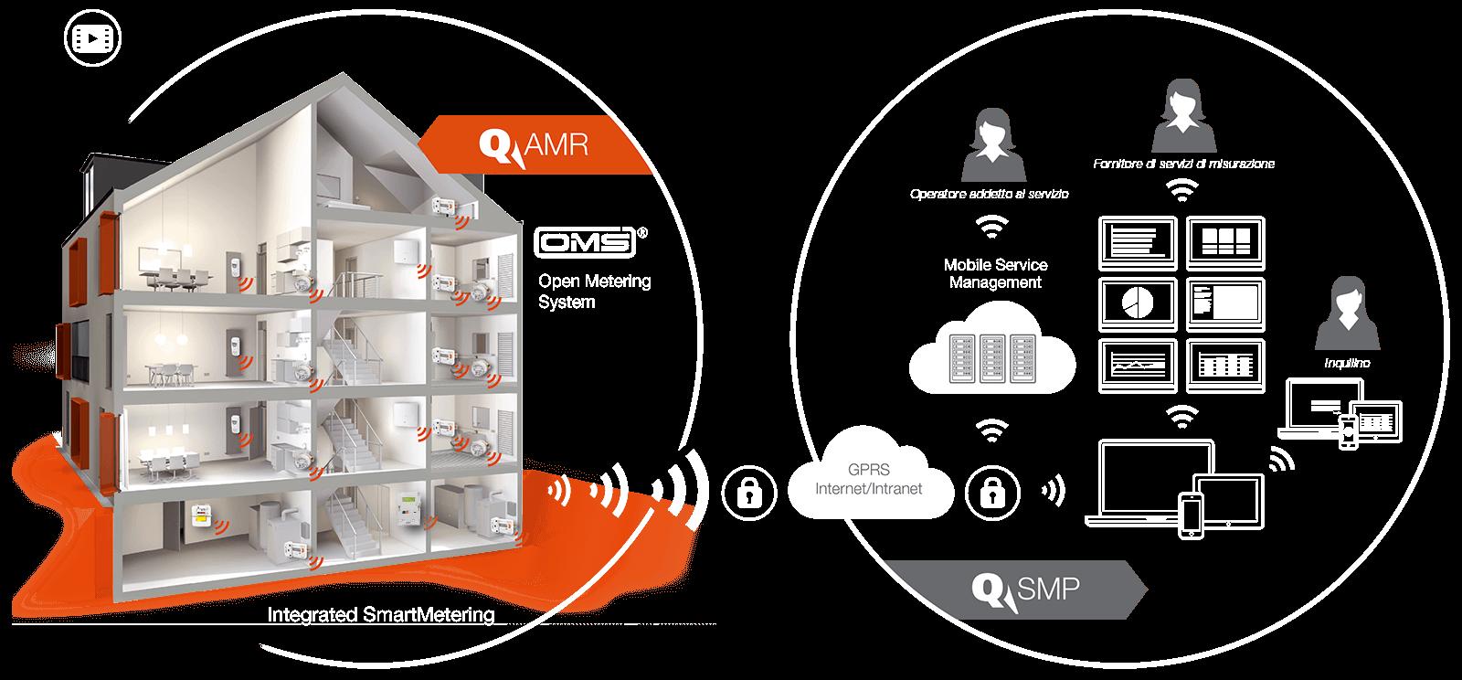 Grafik_System_AMR-SMP_it_orange